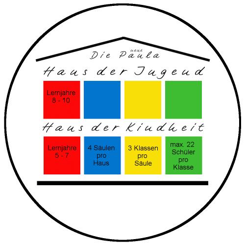 8 Säulen, 4 Farben, 24 Klassenverbände